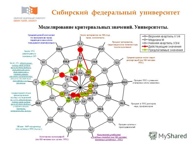 Сибирский федеральный университет 40 Моделирование критериальных значений. Университеты.