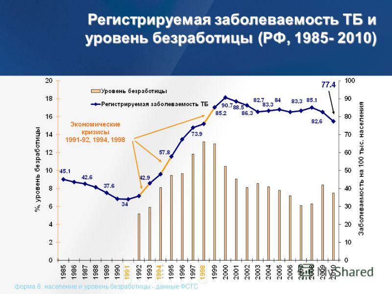 Регистрируемая заболеваемость ТБ и уровень безработицы (РФ, 1985- 2010) форма 8, население и уровень безработицы - данные ФСГС