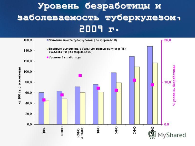 Уровень безработицы и заболеваемость туберкулезом, 2009 г.