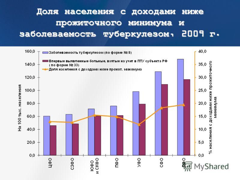 Доля населения с доходами ниже прожиточного минимума и заболеваемость туберкулезом, 2009 г.