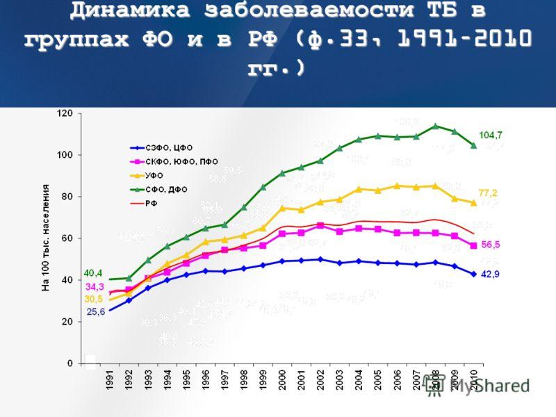Динамика заболеваемости ТБ в группах ФО и в РФ (ф.33, 1991–2010 гг.)