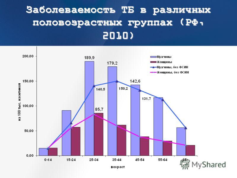 Заболеваемость ТБ в различных половозрастных группах (РФ, 2010)