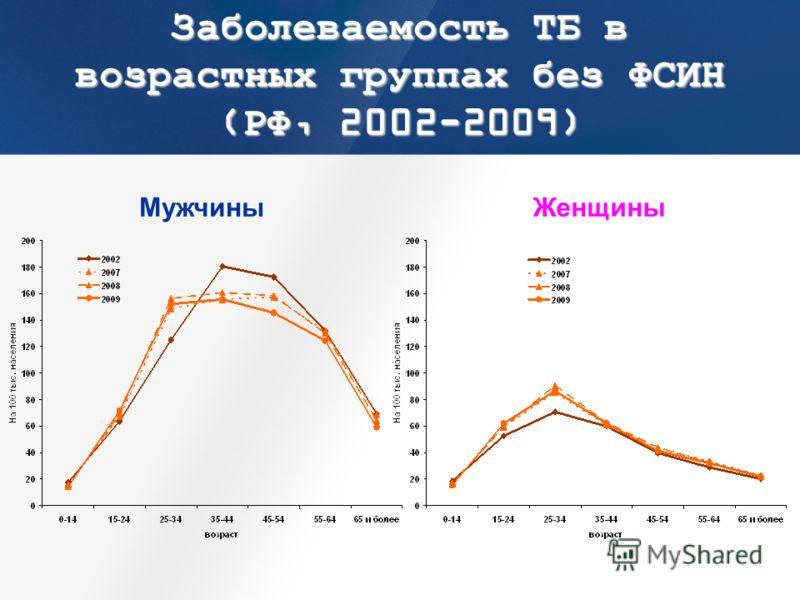 Заболеваемость ТБ в возрастных группах без ФСИН (РФ, 2002-2009) МужчиныЖенщины