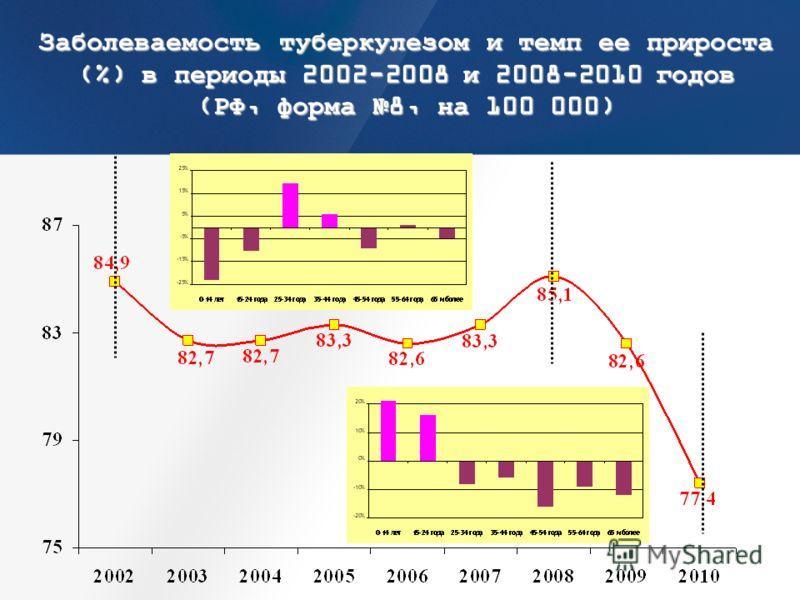 Заболеваемость туберкулезом и темп ее прироста (%) в периоды 2002-2008 и 2008-2010 годов (РФ, форма 8, на 100 000)