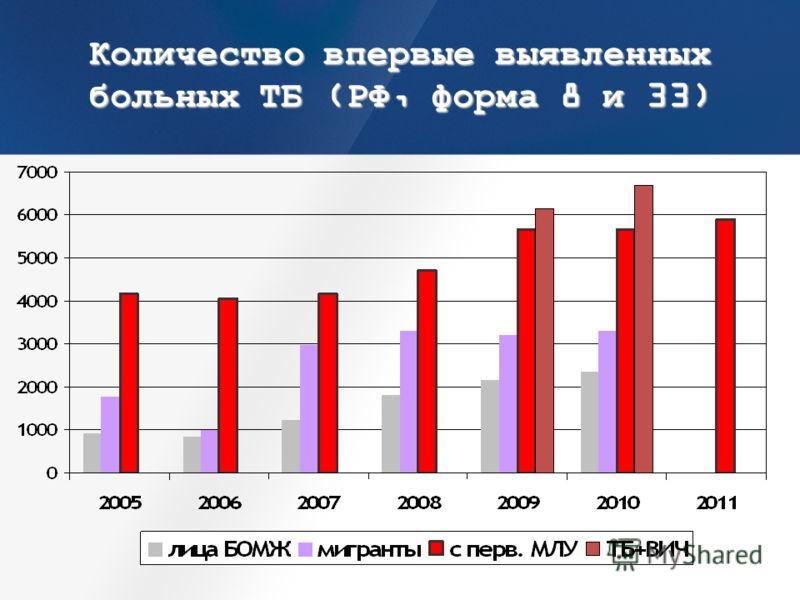 Количество впервые выявленных больных ТБ (РФ, форма 8 и 33)