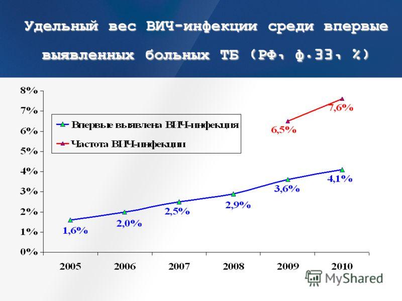 Удельный вес ВИЧ-инфекции среди впервые выявленных больных ТБ (РФ, ф.33, %)