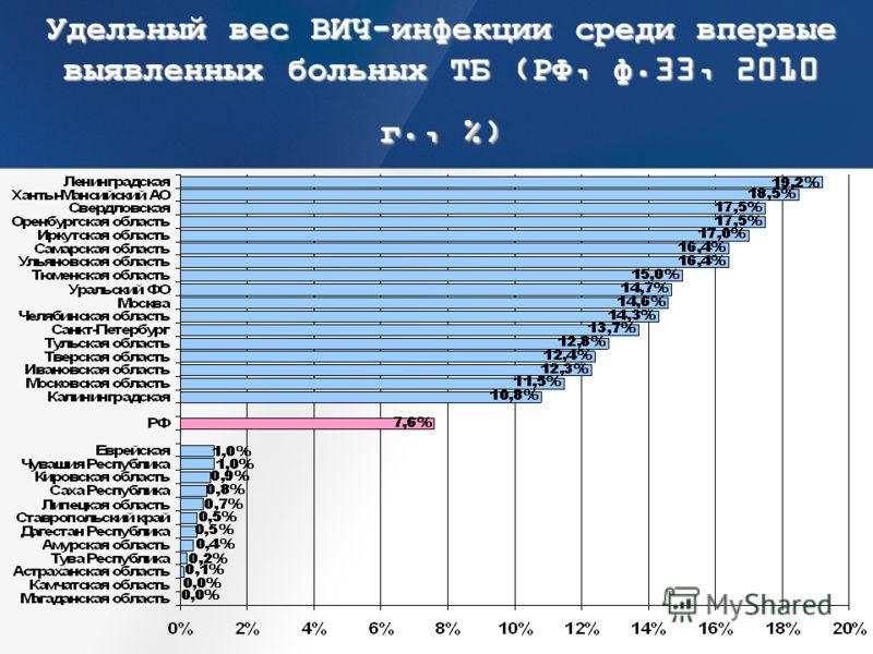 Удельный вес ВИЧ-инфекции среди впервые выявленных больных ТБ (РФ, ф.33, 2010 г., %)