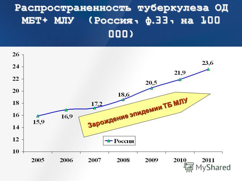 Зарождение эпидемии ТБ МЛУ Распространенность туберкулеза ОД МБТ+ МЛУ (Россия, ф.33, на 100 000)