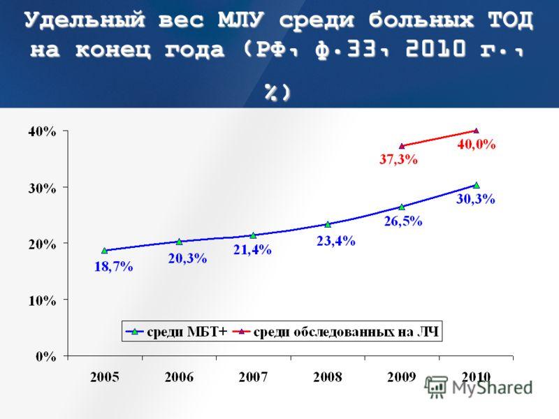 Удельный вес МЛУ среди больных ТОД на конец года (РФ, ф.33, 2010 г., %)