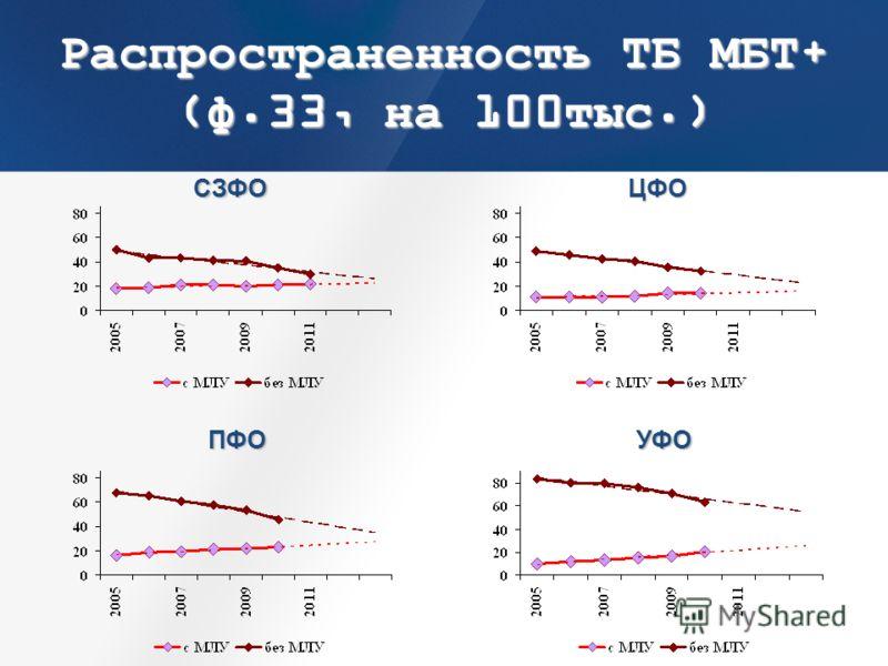 Распространенность ТБ МБТ+ (ф.33, на 100тыс.) СЗФО ПФО ЦФО УФО