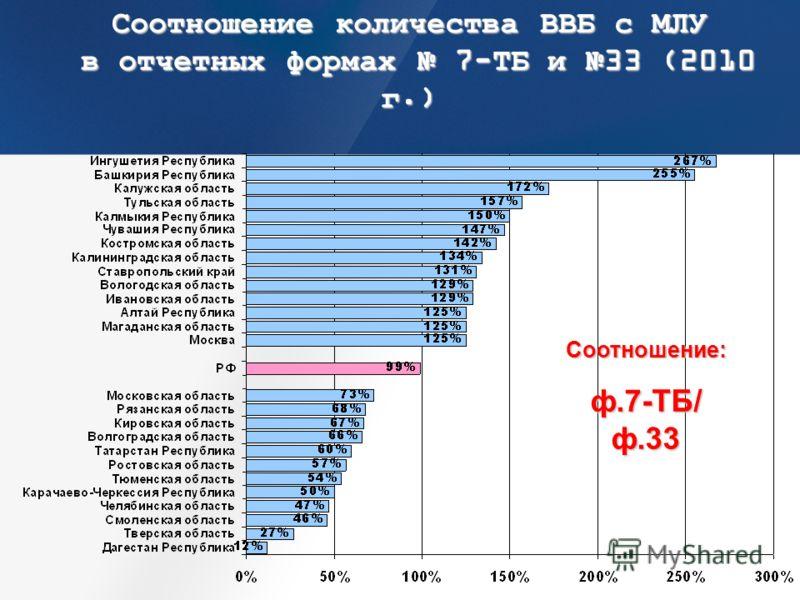 Соотношение количества ВВБ с МЛУ в отчетных формах 7-ТБ и 33 (2010 г.) Соотношение: ф.7-ТБ/ ф.33