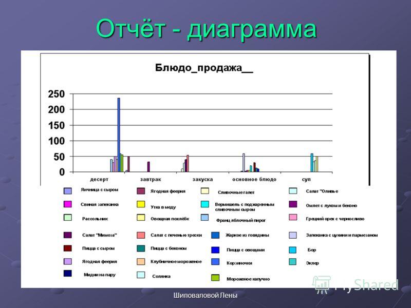 Отчёт - диаграмма