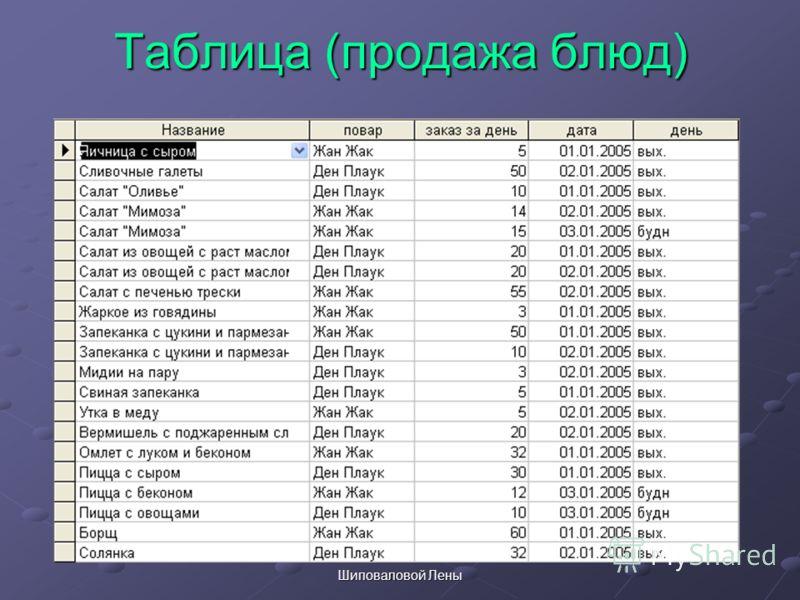 Шиповаловой Лены Таблица (продажа блюд)