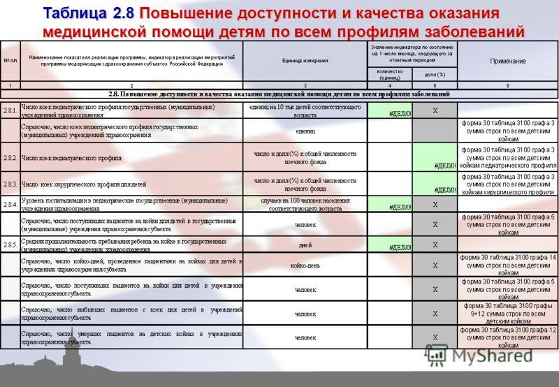 Таблица 2.8 Повышение доступности и качества оказания медицинской помощи детям по всем профилям заболеваний
