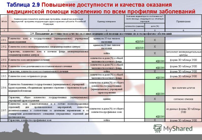 Таблица 2.9 Повышение доступности и качества оказания медицинской помощи населению по всем профилям заболеваний
