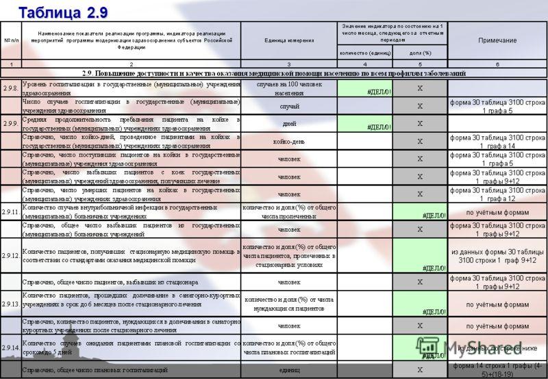 Таблица 2.9