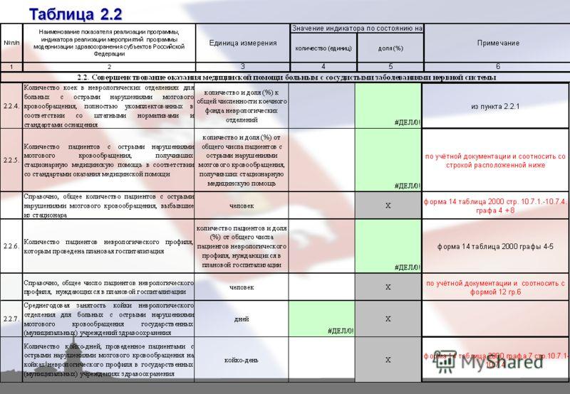 Таблица 2.2