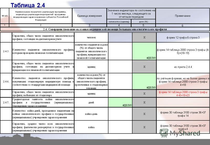 Таблица 2.4