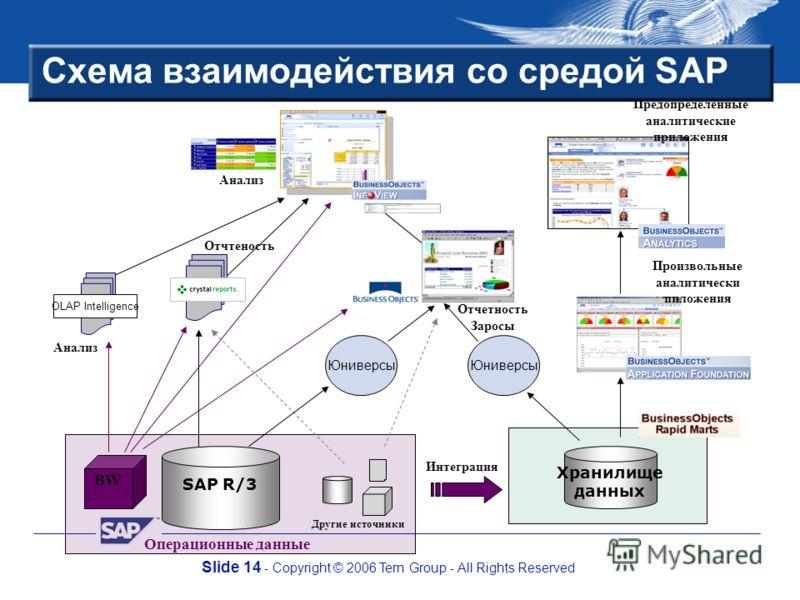 Slide 14 - Copyright © 2006 Tern Group - All Rights Reserved Схема взаимодействия со средой SAP Другие источники Операционные данные BW Юниверсы Анализ Отчтеность Юниверсы Отчетность Заросы Анализ Произвольные аналитически пиложения Предопределенные