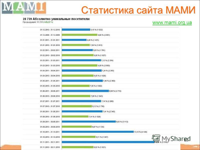 60 Статистика сайта МАМИ www.mami.org.ua