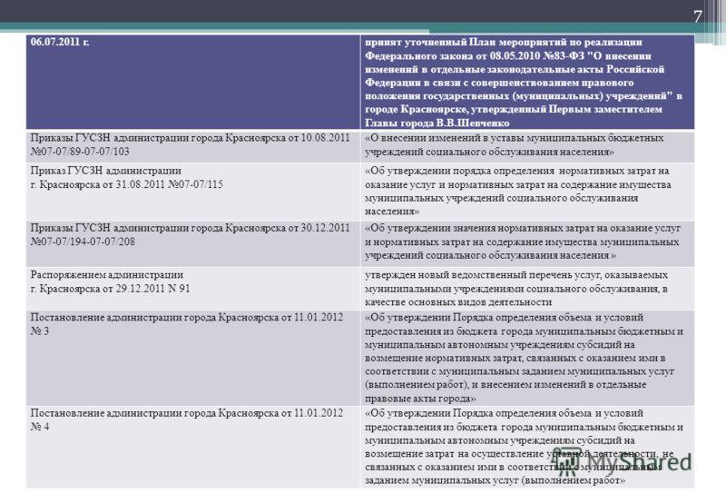 7 06.07.2011 г.принят уточненный План мероприятий по реализации Федерального закона от 08.05.2010 83-ФЗ