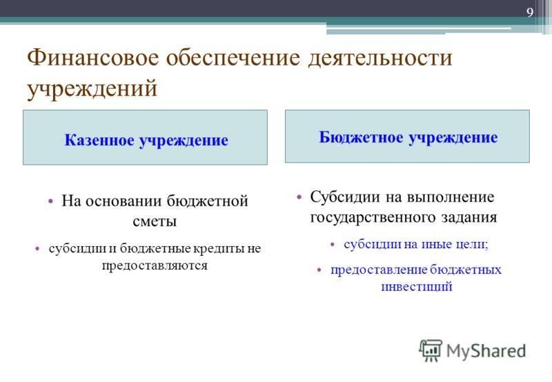 Финансовое обеспечение деятельности учреждений Казенное учреждение Бюджетное учреждение На основании бюджетной сметы субсидии и бюджетные кредиты не предоставляются Субсидии на выполнение государственного задания субсидии на иные цели; предоставление
