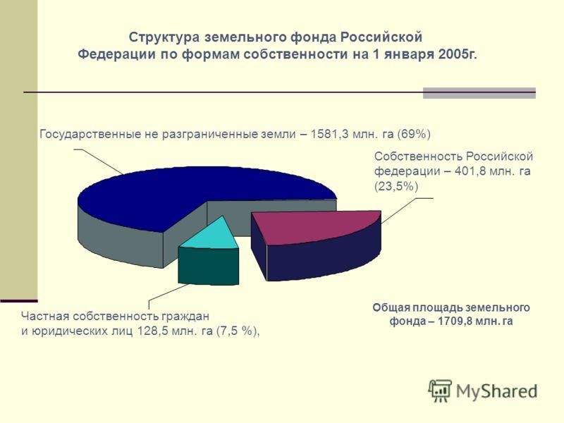 Государственные не разграниченные земли – 1581,3 млн. га (69%) Частная собственность граждан и юридических лиц 128,5 млн. га (7,5 %), Собственность Российской федерации – 401,8 млн. га (23,5%) Структура земельного фонда Российской Федерации по формам