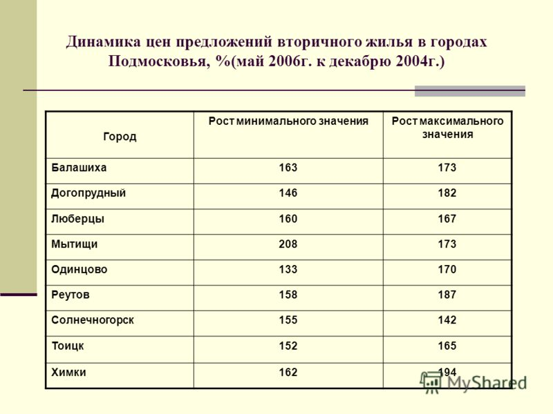 Динамика цен предложений вторичного жилья в городах Подмосковья, %(май 2006г. к декабрю 2004г.) Город Рост минимального значенияРост максимального значения Балашиха163173 Догопрудный146182 Люберцы160167 Мытищи208173 Одинцово133170 Реутов158187 Солнеч