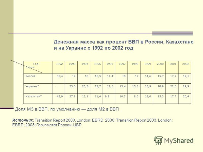 Денежная масса как процент ВВП в России, Казахстане и на Украине с 1992 по 2002 год * Доля МЗ в ВВП, по умолчанию доля М2 в ВВП Источник: Transition Report 2000. London: EBRD, 2000; Transition Report 2003. London: EBRD, 2003; Госкомстат России, ЦБР.