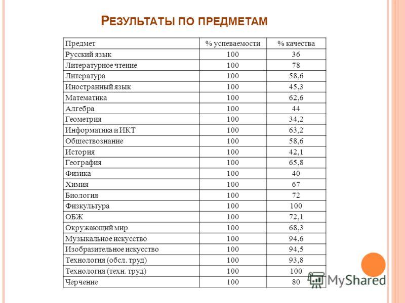 Р ЕЗУЛЬТАТЫ ПО ПРЕДМЕТАМ Предмет% успеваемости% качества Русский язык10036 Литературное чтение10078 Литература10058,6 Иностранный язык10045,3 Математика10062,6 Алгебра10044 Геометрия10034,2 Информатика и ИКТ10063,2 Обществознание10058,6 История10042,