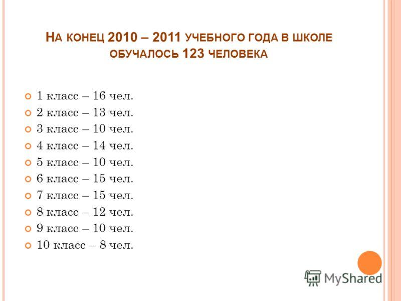 Н А КОНЕЦ 2010 – 2011 УЧЕБНОГО ГОДА В ШКОЛЕ ОБУЧАЛОСЬ 123 ЧЕЛОВЕКА 1 класс – 16 чел. 2 класс – 13 чел. 3 класс – 10 чел. 4 класс – 14 чел. 5 класс – 10 чел. 6 класс – 15 чел. 7 класс – 15 чел. 8 класс – 12 чел. 9 класс – 10 чел. 10 класс – 8 чел.