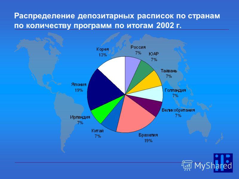 Распределение депозитарных расписок по странам по количеству программ по итогам 2002 г.