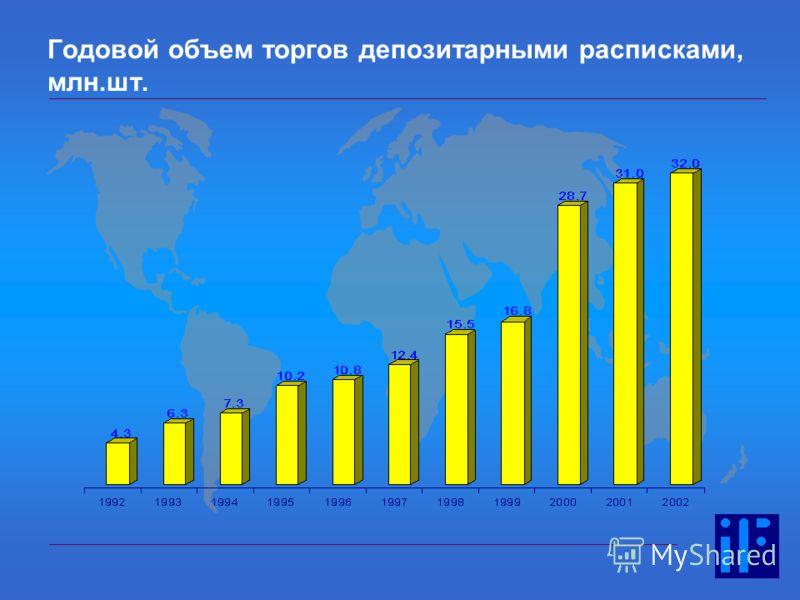 18 Годовой объем торгов депозитарными расписками, млн.шт.