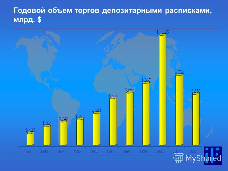 18 Годовой объем торгов депозитарными расписками, млрд. $