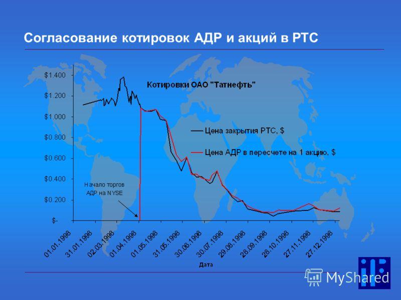 Согласование котировок АДР и акций в РТС