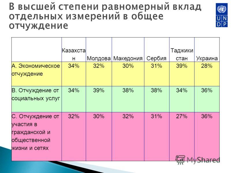 В высшей степени равномерный вклад отдельных измерений в общее отчуждение Казахста нМолдоваМакедонияСербия Таджики станУкраина А. Экономическое отчуждение 34%32%30%31%39%28% В. Отчуждение от социальных услуг 34%39%38% 34%36% С. Отчуждение от участия