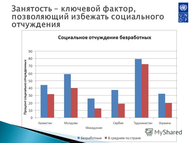 Занятость – ключевой фактор, позволяющий избежать социального отчуждения Социальное отчуждение безработных 0 10 20 30 40 50 60 70 80 90 КазахстанМолдова Македония СербияТаджикистанУкраина Процент социально отчужденных БезработныеВ среднем по стране