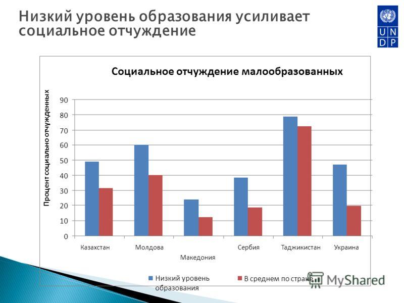 Низкий уровень образования усиливает социальное отчуждение Социальное отчуждение малообразованных 0 10 20 30 40 50 60 70 80 90 КазахстанМолдова Македония СербияТаджикистанУкраина Процент социально отчужденных Низкий уровень образования В среднем по с
