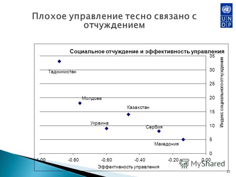 Плохое управление тесно связано с отчуждением 23 Социальное отчуждение и эффективность управления 0 5 10 15 20 25 30 35 -0.80-0.60-0.40-0.200.00 Эффективность управления Индекс социального отчуждения Таджикистан Молдова Казахстан Украина Сербия Макед