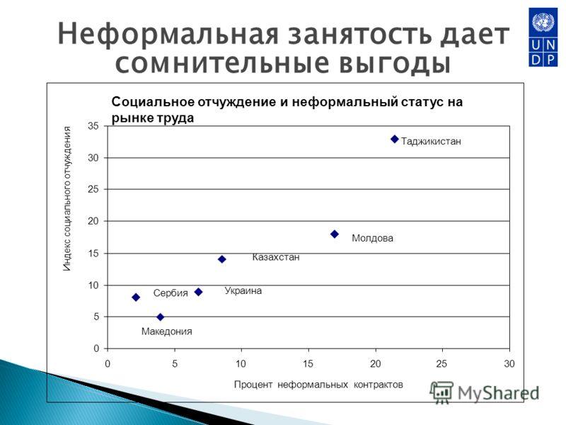Неформальная занятость дает сомнительные выгоды Социальное отчуждение и неформальный статус на рынке труда 0 5 10 15 20 25 30 35 051015202530 Процент неформальных контрактов Индекс социального отчуждения Таджикистан Молдова Казахстан Украина Сербия М