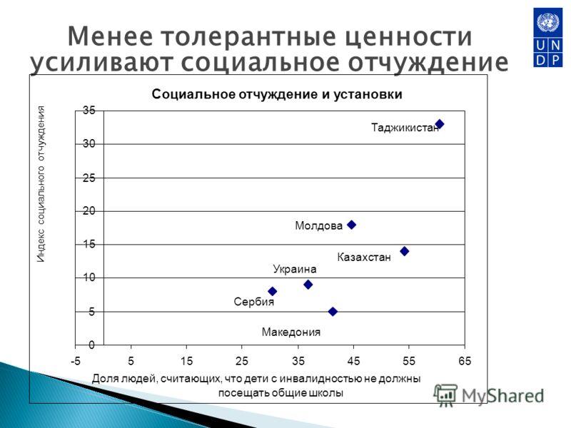 Менее толерантные ценности усиливают социальное отчуждение Социальное отчуждение и установки 0 5 10 15 20 25 30 35 -55152535455565 Доля людей, считающих, что дети с инвалидностью не должны посещать общие школы Индекс социального отчуждения Таджикиста