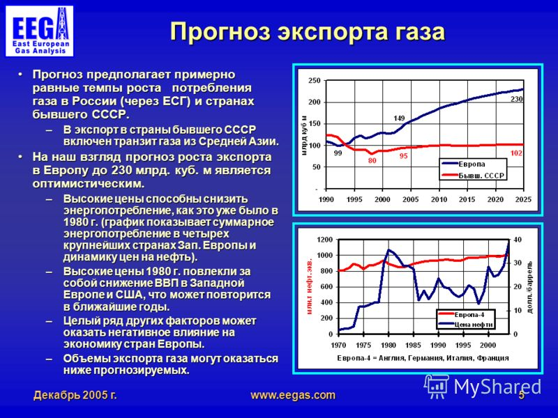 Декабрь 2005 г.www.eegas.com5 Прогноз экспорта газа Прогноз предполагает примерно равные темпы роста потребления газа в России (через ЕСГ) и странах бывшего СССР.Прогноз предполагает примерно равные темпы роста потребления газа в России (через ЕСГ) и