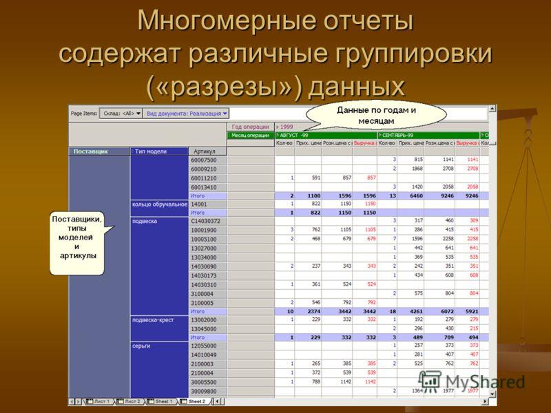 Многомерные отчеты содержат различные группировки («разрезы») данных