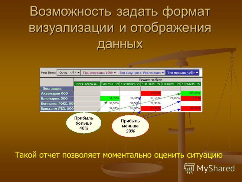 Возможность задать формат визуализации и отображения данных Такой отчет позволяет моментально оценить ситуацию