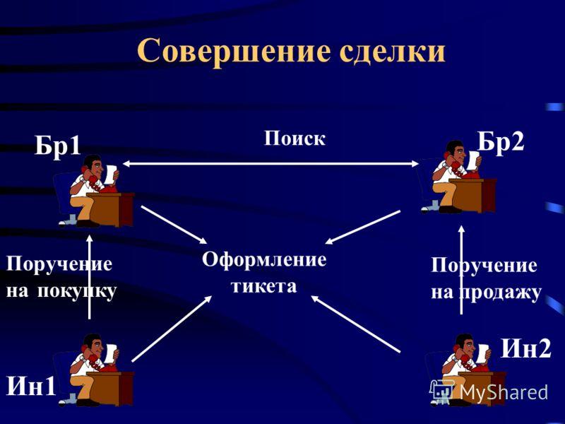 Доходы брокерских компаний 1. Получение комиссионных за выполнение поручений по купле- продаже акций