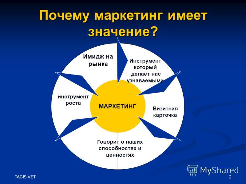 TACIS VET 2 Почему маркетинг имеет значение? МАРКЕТИНГ Инструмент который делает нас узнаваемыми Имидж на рынка Визитная карточка Говорит о наших способностях и ценностях …………… инструмент роста