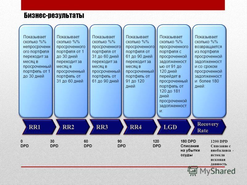 Бизнес-результаты 0 DPD 30 DPD 60 DPD 90 DPD 120 DPD 180 DPD Списание на убытки ссуды 1200 DPD Списание с внебаланса - истекла исковая давность Показывает сколько % непросроченн ого портфеля переходит за месяц в просроченный портфель от 1 до 30 дней
