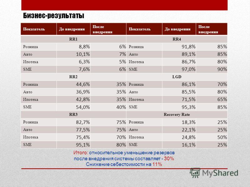 Бизнес-результаты ПоказательДо внедрения После внедрения ПоказательДо внедрения После внедрения RR1RR4 Розница 8,8%6% Розница 91,8%85% Авто 10,1%7% Авто 89,1%85% Ипотека 6,3%5% Ипотека 86,7%80% SME 7,6%6% SME 97,0%90% RR2LGD Розница 44,6%35% Розница