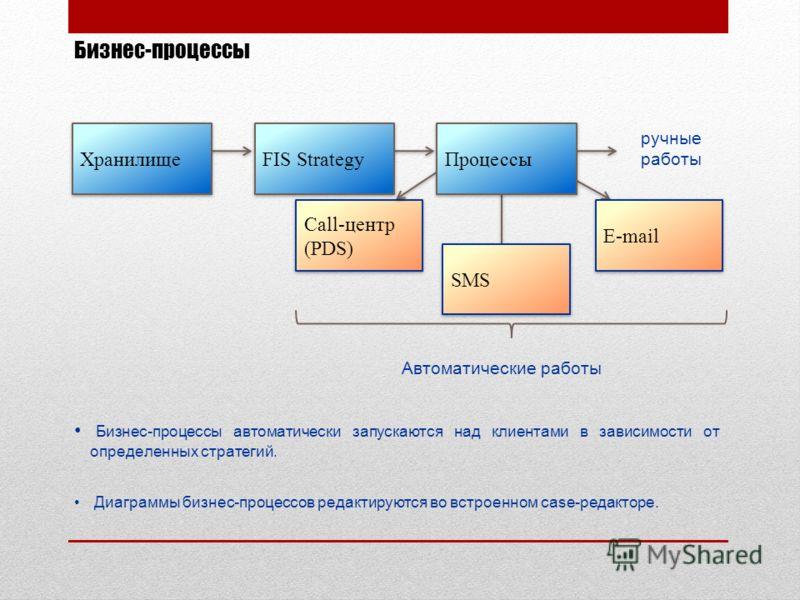 Бизнес-процессы Автоматические работы ручные работы Бизнес-процессы автоматически запускаются над клиентами в зависимости от определенных стратегий. Диаграммы бизнес-процессов редактируются во встроенном case-редакторе. Call-центр (PDS) Хранилище FIS