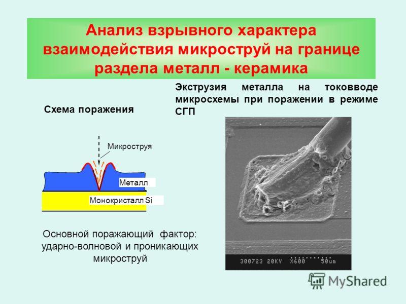 Анализ взрывного характера взаимодействия микроструй на границе раздела металл - керамика Микроструя Монокристалл Si Металл Схема поражения Экструзия металла на токовводе микросхемы при поражении в режиме СГП Основной поражающий фактор: ударно-волнов